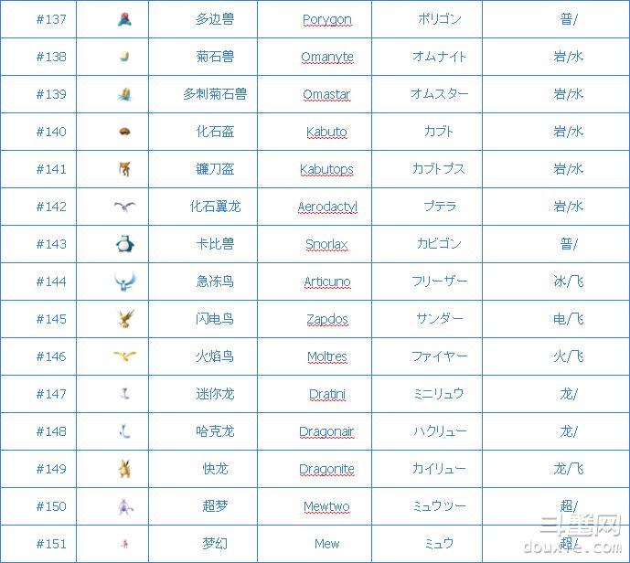 Pokemon go精灵稀有程度排行榜(附151只精灵) AR游戏 第8张