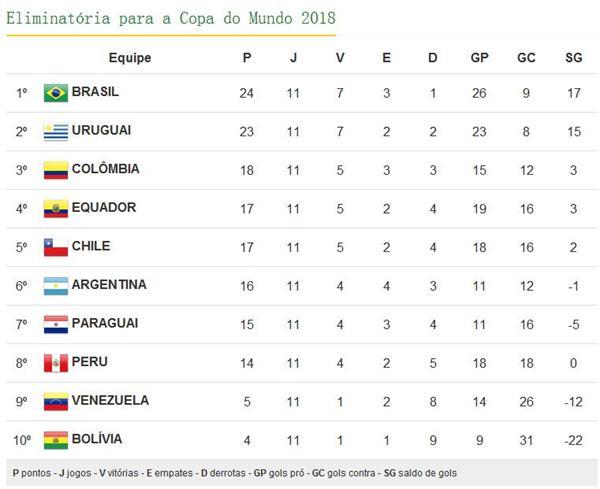 南美区世预赛积分榜:巴西五连胜领跑 阿根廷降