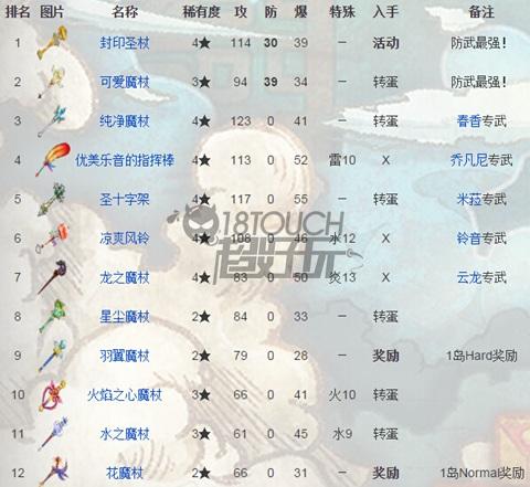 白猫计划全武器排名分析6.jpg