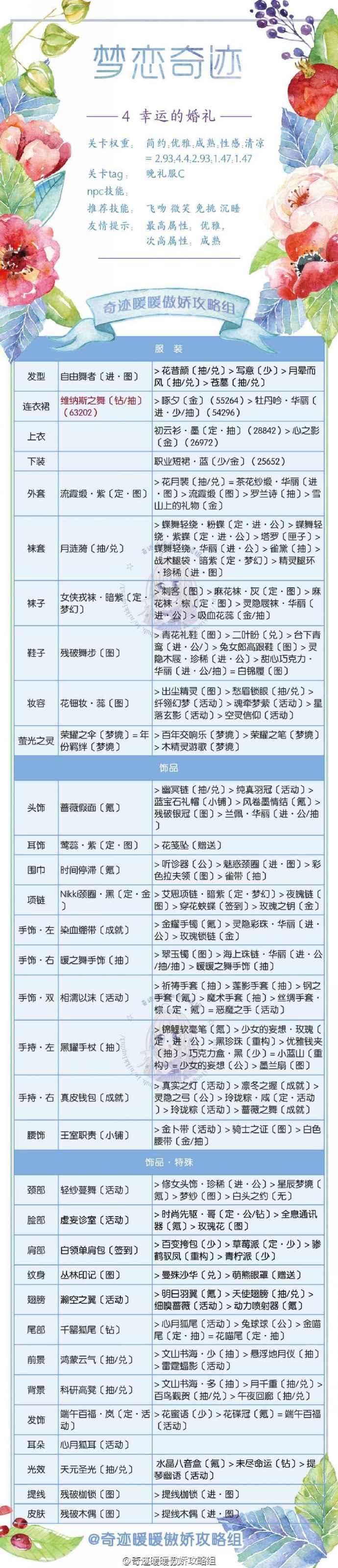 奇迹暖暖梦恋奇迹第三期蜜恋烟火全关卡高分攻略5.jpg