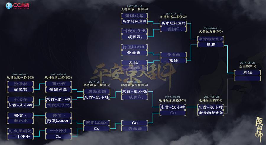 CC直播《阴阳师》平安京大乱斗决赛落幕,主播熊猫获冠军